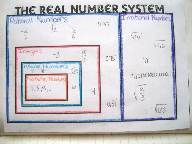 The Real Number System Worksheet The Best Worksheets Image