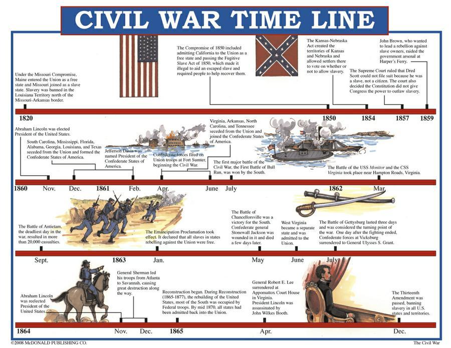 Timeline Worksheets Middle School The Best Worksheets Image