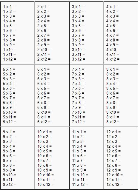 Times Table Worksheets Times Tables Worksheets 1 12 Kiddo Shelter