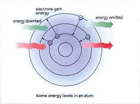 Topic 13  Quantum Physics And Nuclear Physics