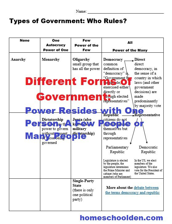 Types Of Governments Worksheets