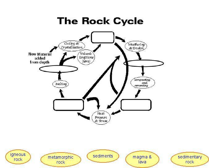 39 Rock Cycle Diagram Worksheet, Rock Cycle Diagram Worksheet