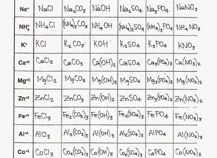 51 Chemical Formula Writing Worksheet Answers, November Calendar