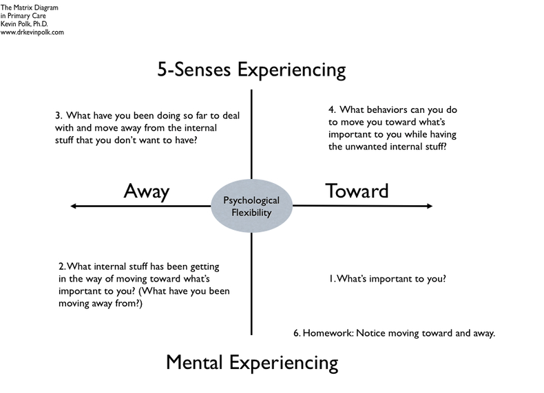Acceptance And Commitment Therapy Worksheets Kevin Polk Acceptance