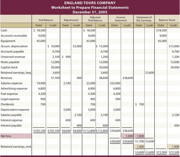 Accounting Worksheet Sample Problem