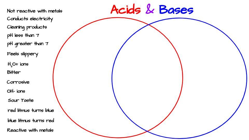 Acid And Bases Worksheet 568832