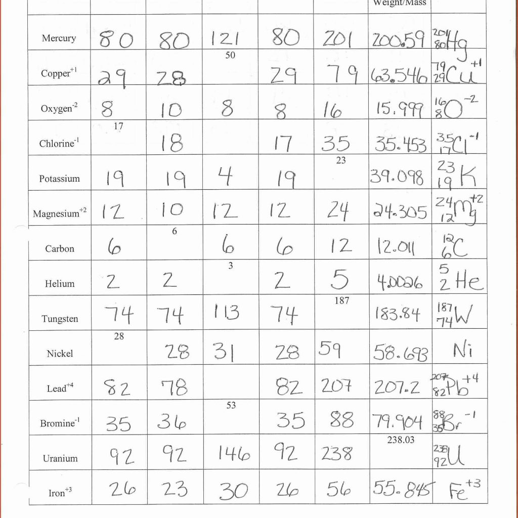 Atomic Structure Chart Worksheet 1275737