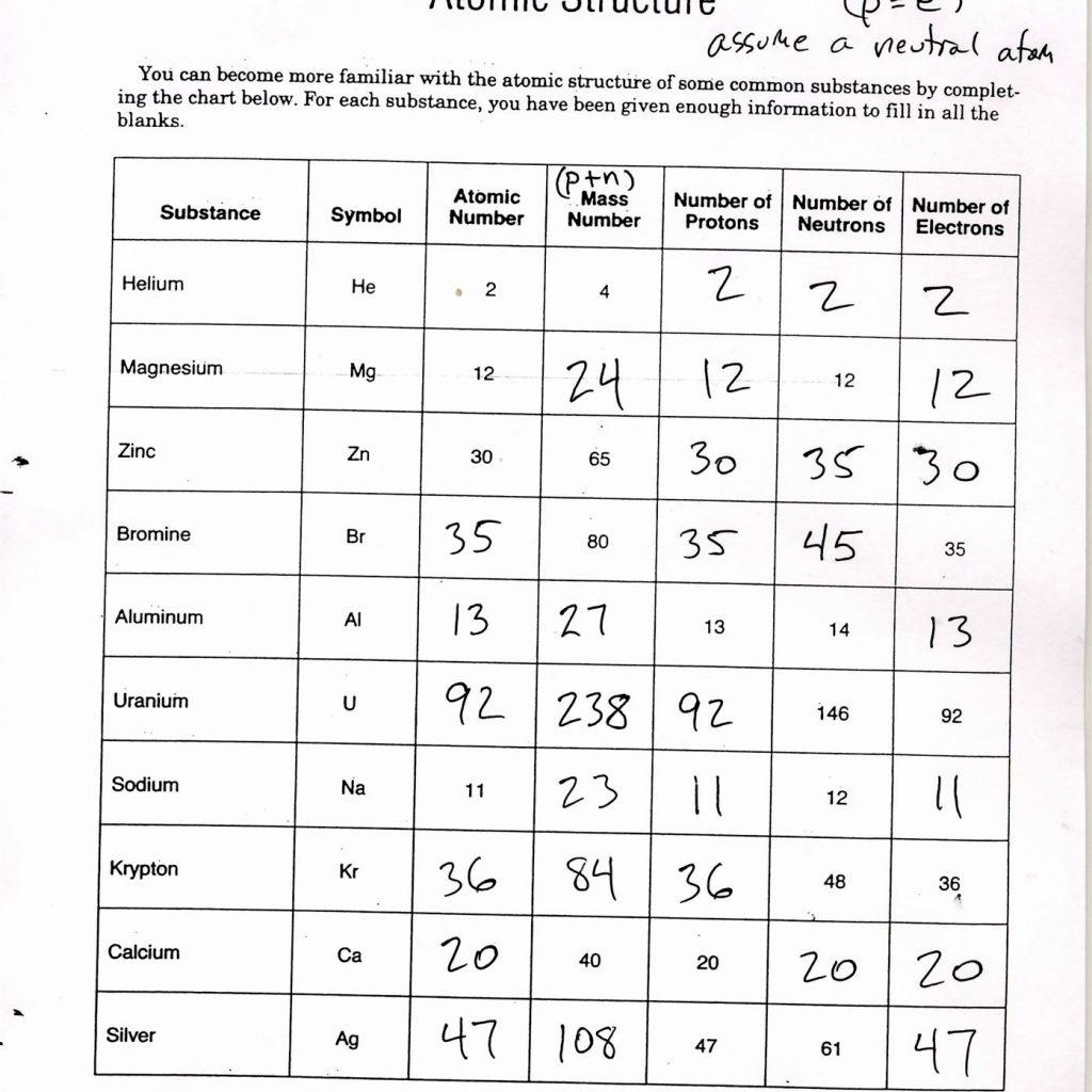Atomic Structure Worksheet Help 2885