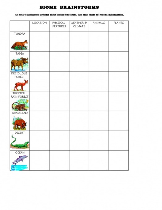 Biomes Worksheet Map Unique Printables Biomes Of The World