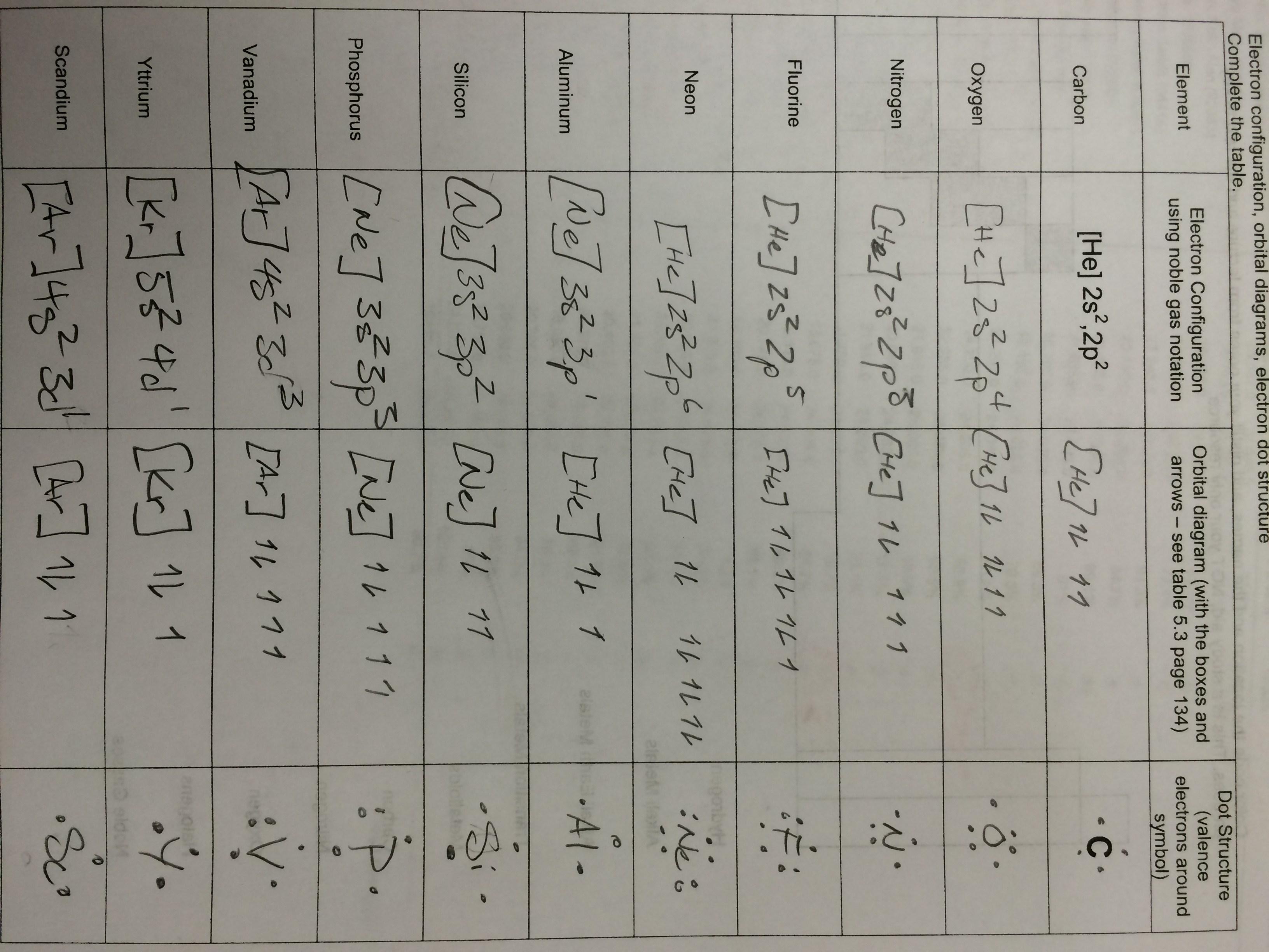 Electron Configuration And Orbital Diagram Quiz