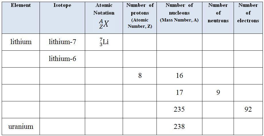 Element Symbol Atomic Number Mass Protons Neutrons Electrons
