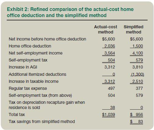 Home Office Deductions Worksheet Excel  Worksheet  Free Printable
