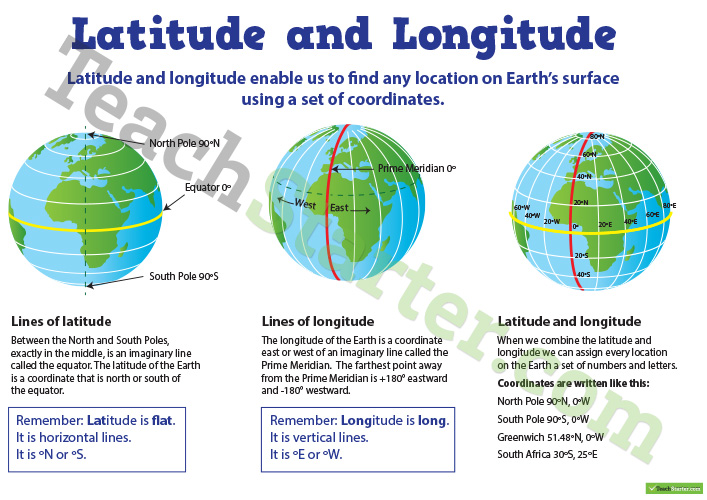 Latitude And Longitude Poster Teaching Resource – Teach Starter