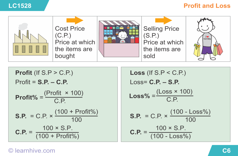 Math Worksheets On Profit And Loss For Grade 5 581148
