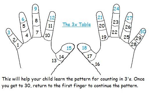Maths Tables