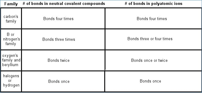 Nomenclature Worksheet 3 Covalent Molecular Compounds