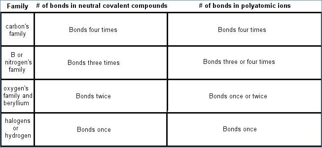 Nomenclature Worksheets 3 Covalent Molecular Compounds Answers