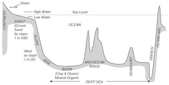 Ocean Floor Features Worksheet Worksheets For All