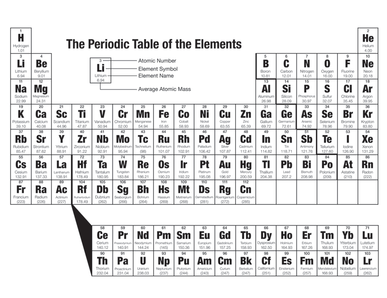 Periodic Table Lesson For Middle School