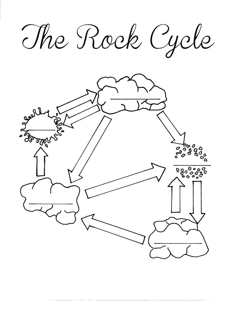Rock Cycle Diagram Worksheet Label