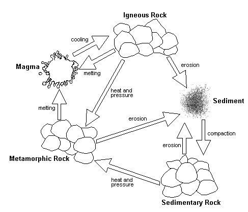 Rock Cycle Diagram Worksheet, Rock, Free Engine Image For, Rock