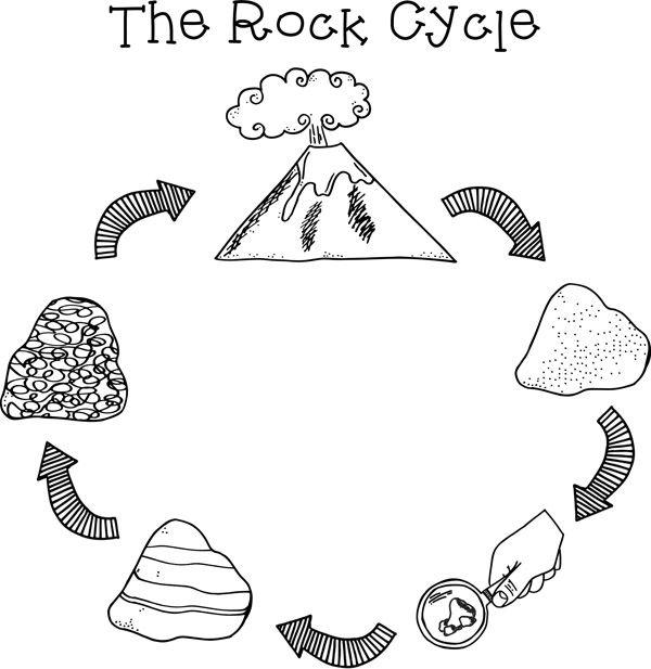 Rock Cycle Worksheet Elementary The Best Worksheets Image