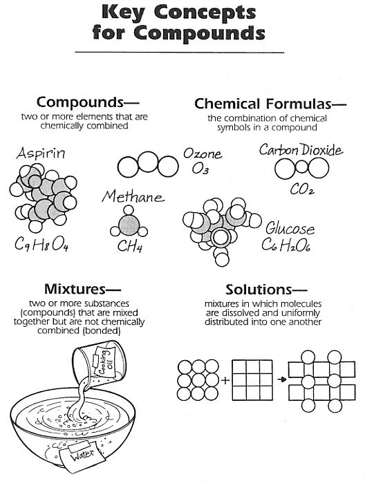 Solution Chemistry Worksheet The Best Worksheets Image Collection