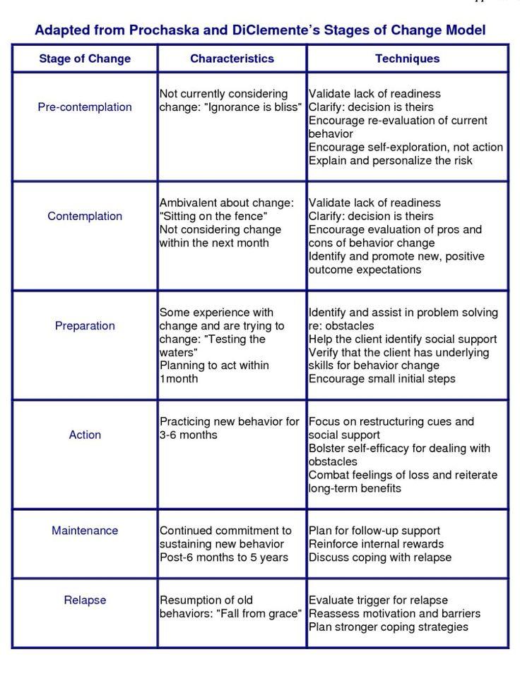 Stages Of Change Worksheet 45 Fresh 13 Best Motivational