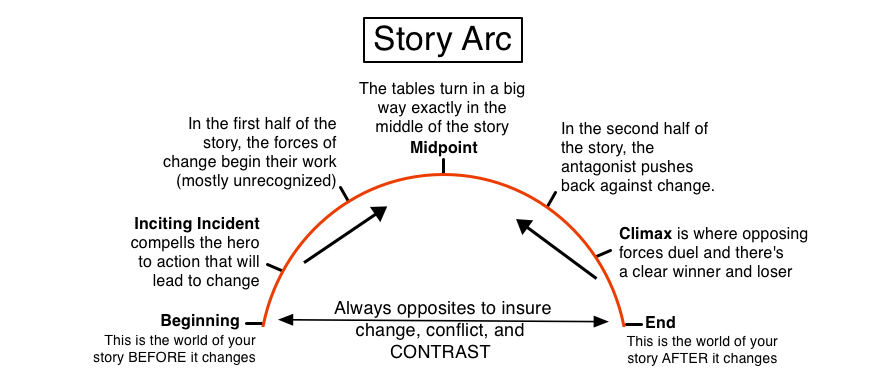 Story Arc Diagram By Illuminara On Deviantart