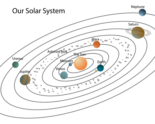 The Solar System Worksheet