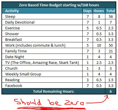 Time Budget Template