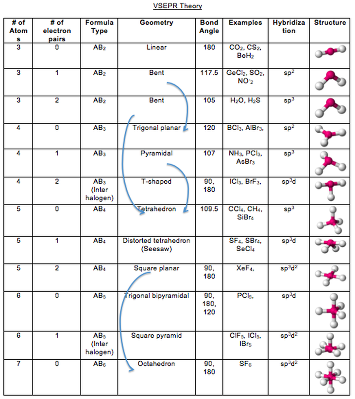 Worksheet Polarity Of Bonds Key  811170