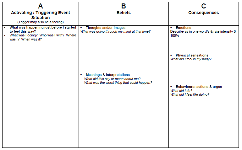 Activating, Beliefs, Consequences Worksheet With Instructions