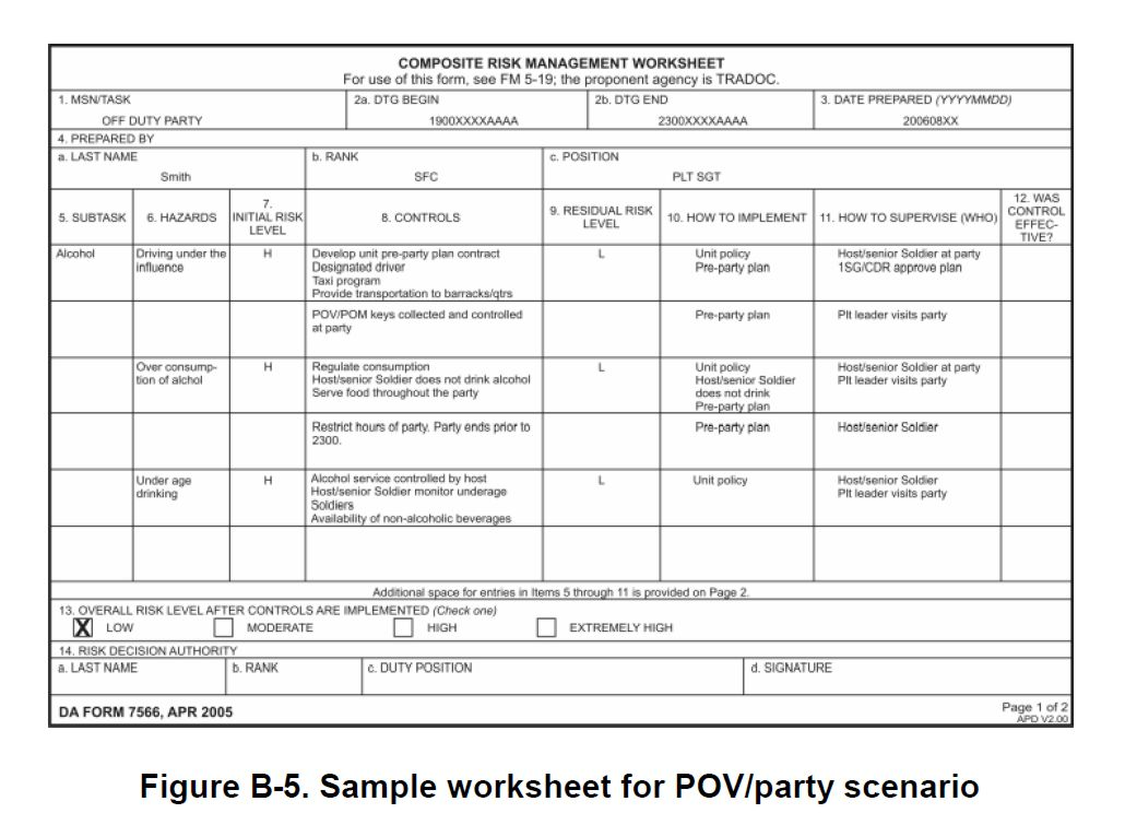 Army Risk Management Worksheet  863014