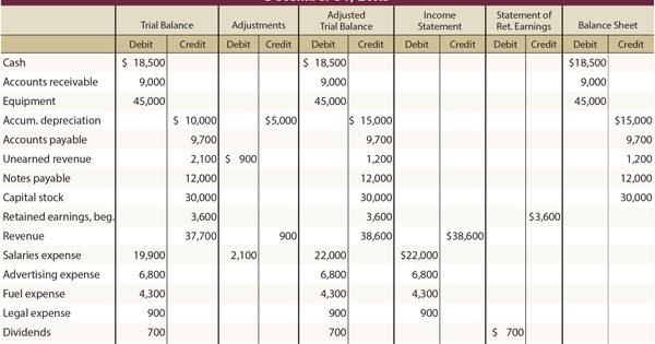 B  Steps In Preparing The Worksheet  With Worksheet Accounting 10