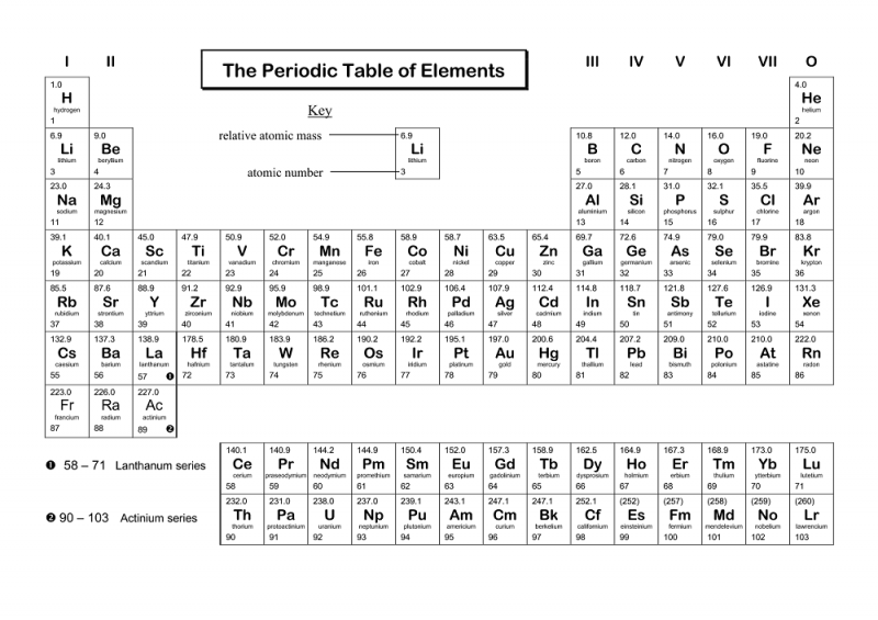 Coloring The Periodic Table Worksheets