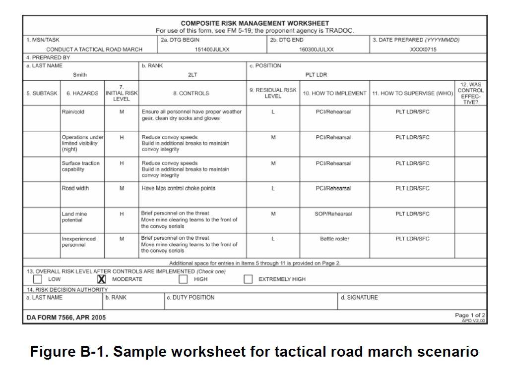 Composite Risk Management Worksheet Example For Pt  8195
