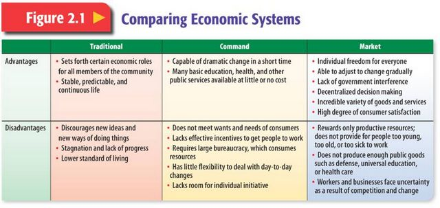 Economic Systems Worksheets Middle School