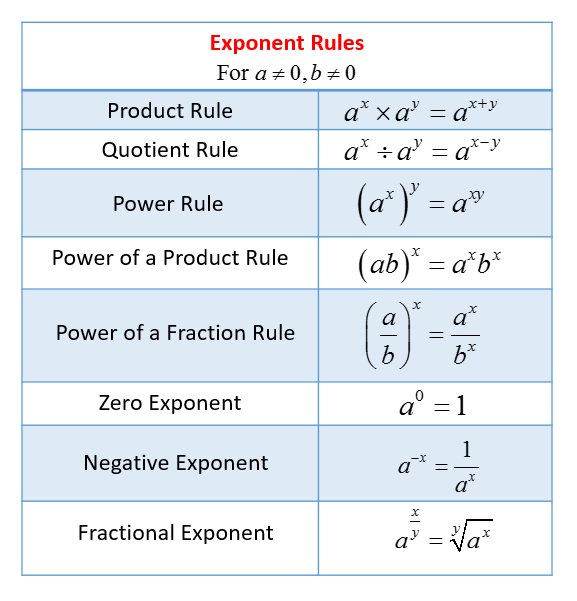 Exponent Rules (solutions, Examples, Videos, Worksheets, Games
