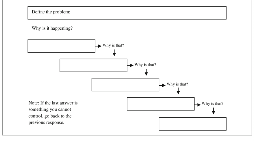 Fig  Five Whys Worksheet  Source Author