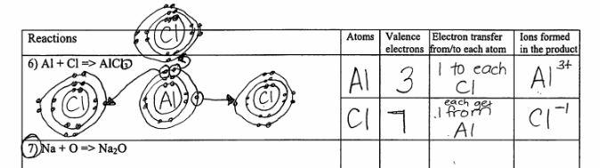 Ionic Bonding Worksheets  1095815