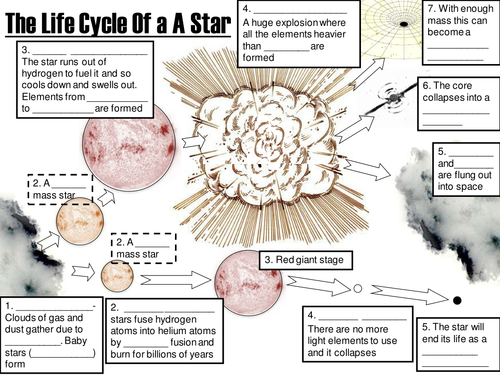 Life Cycle Of Stars By