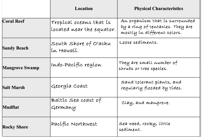 Marine Ecosystem Worksheets Worksheets For All