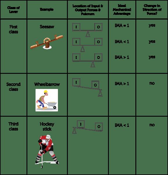 Mechanical Advantage Worksheet Middle School The Best Worksheets