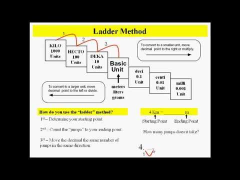 Metric Conversions Using The Ladder Method