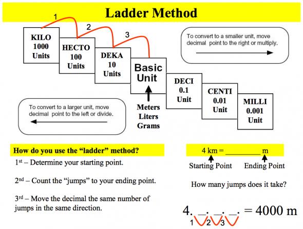 Module 1metric Conversion Ladder Lesson