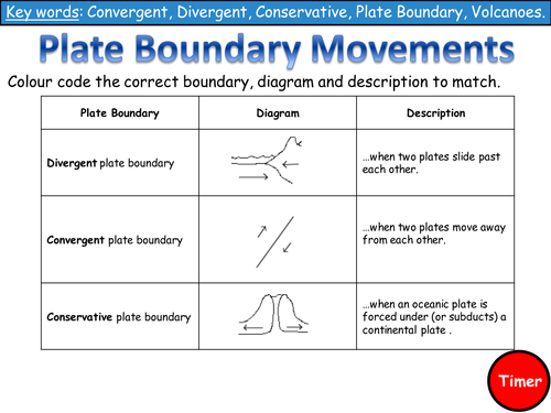 Plate Tectonics And Boundaries Worksheet New Lesson 3 Plate