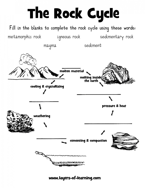Printable Rock Cycle Diagram