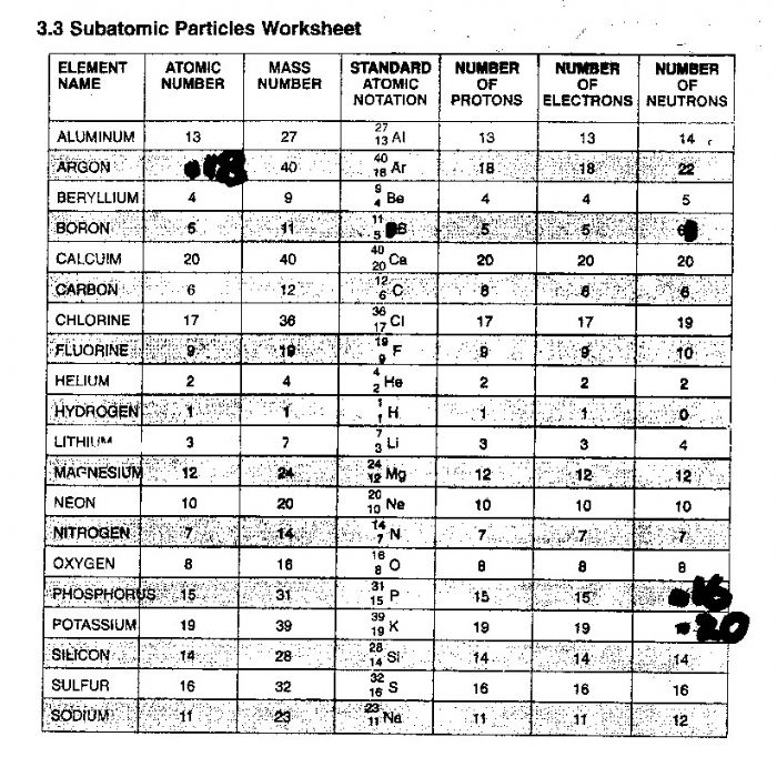 Printables Of Counting Subatomic Particles Worksheet