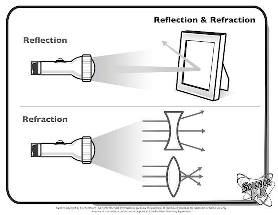 Refraction Worksheet